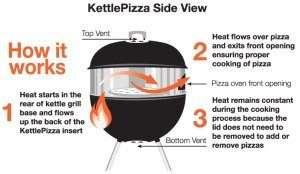 KettlePizza kit how it works